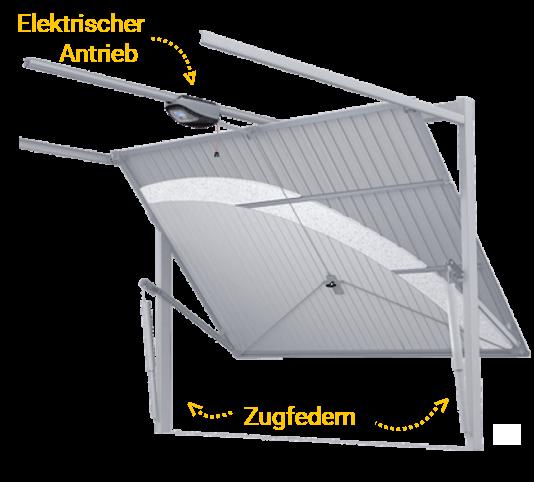 Funktion des Schwingtores mit elektrischen Antrieb